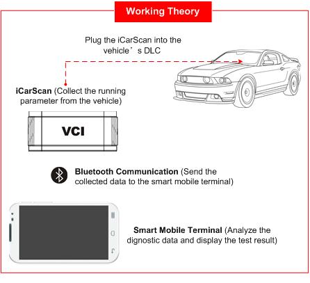 iCarScan VCI